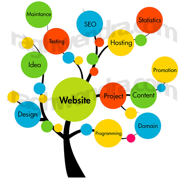 website design delhi, gurgaon, india, usa, uk, australia