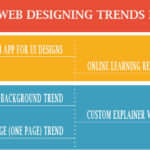 Five Trends that is changing the Face of Web designing in 2016