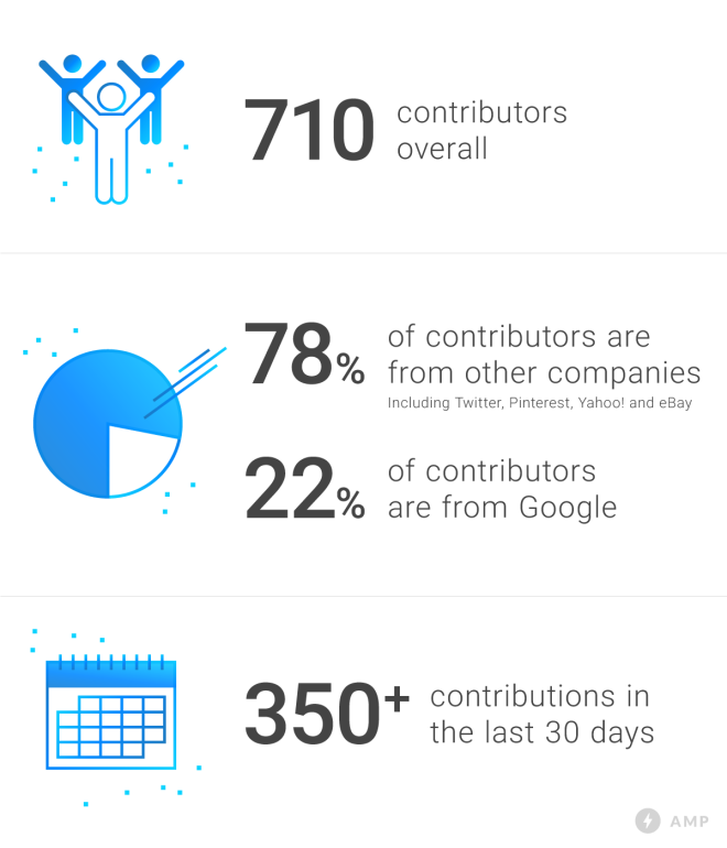 amp contributions
